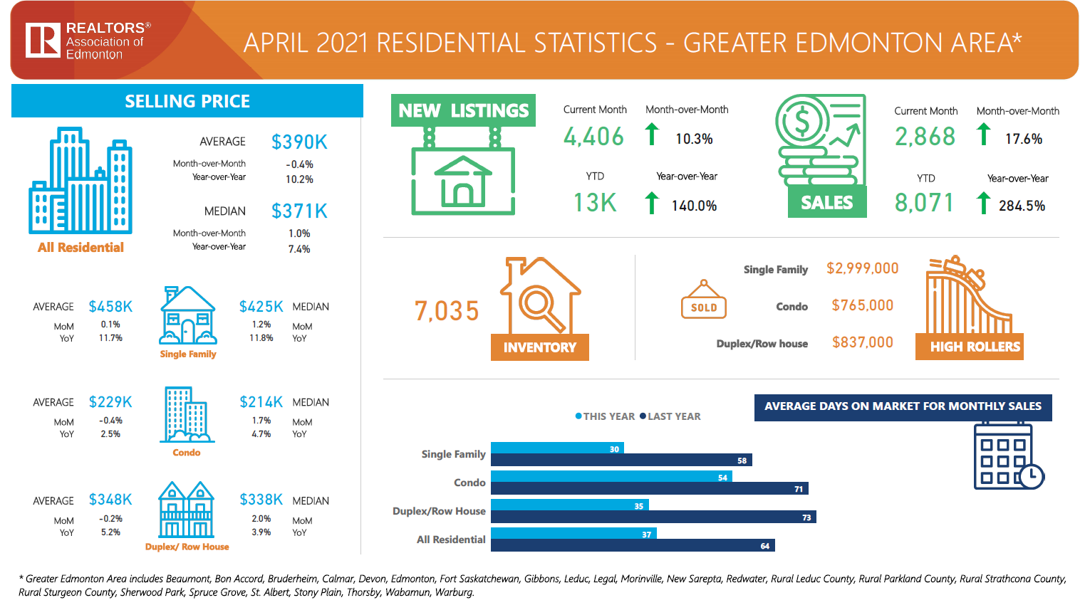 edmonton housing market stats for april of 2021