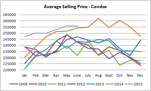 average selling prices for condos in Edmonton graph from january of 2010 till june of 2015