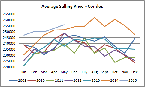 edmonton single deEdmonton condo prices graph from jan of 2009 to may of 2015