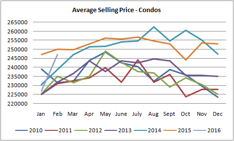 average selling prices for condos sold in edmonton graph from 2010 to 2016