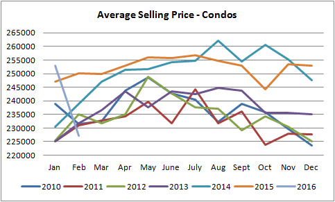 average selling prices graph of condos sold in edmonton from january of 2010 to january of 2016