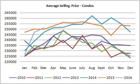 graph forgraph for condos sold in Edmonton between march of 2016 and january of 2010