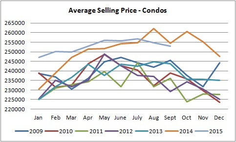 edmonton condos sale prices graph from january of 2009 to september of 2015
