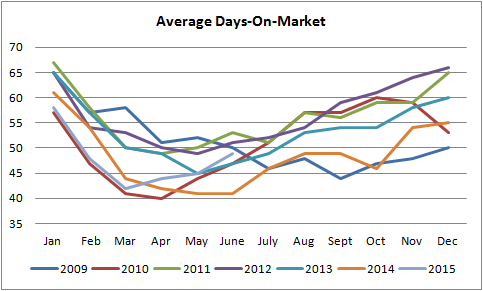 average days on the market graph for homes for sale in Edmonton from january of 2010 till june of 2015