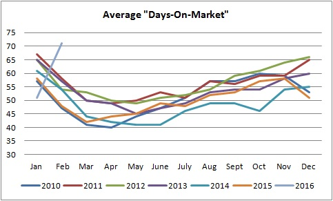days on the market graph of homes being sold in edmonton from january of 2010 to january of 2016