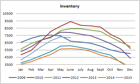 inventory graph for homes for sale in Edmonton graph from january of 2010 till june of 2015