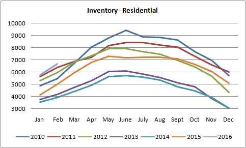 inventory grapg for homes sold in edmonton from 2010 to 2016