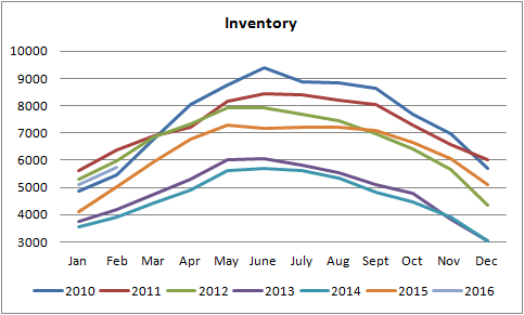 inventory graph for homes for sale in edmonton from january of 2010 to january of 2016