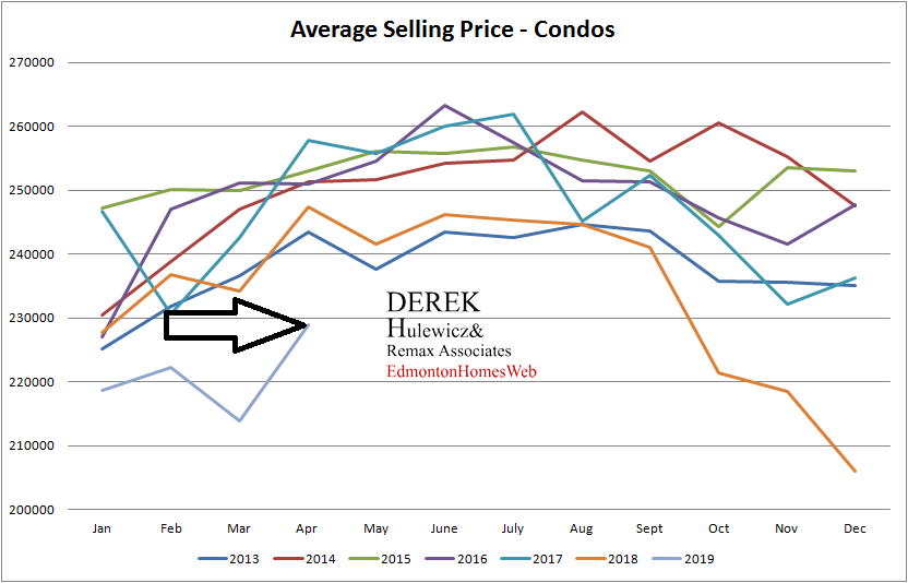 real estate statistics for average selling prices for condominiums sold in Edmonton from January of 2012 to April of 2019