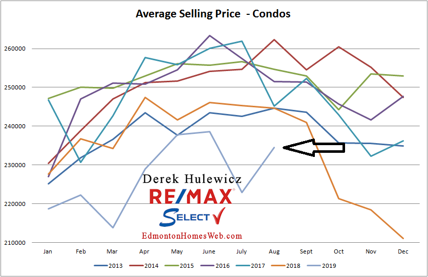 real estate graph for average selling price of condos sold in Edmonton from January of 2012 to August 2019