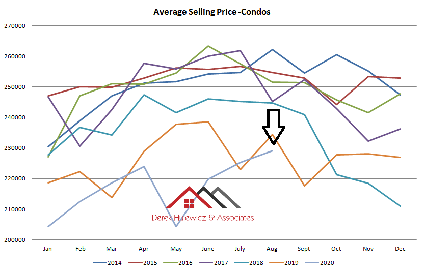 graph for average selling price for condominiums sold in Edmonton from January of 2014 to August 2020