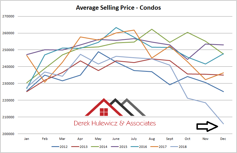 real estate graph for average selling price for condos sold in edmonton from january of 2012 to december of 2018