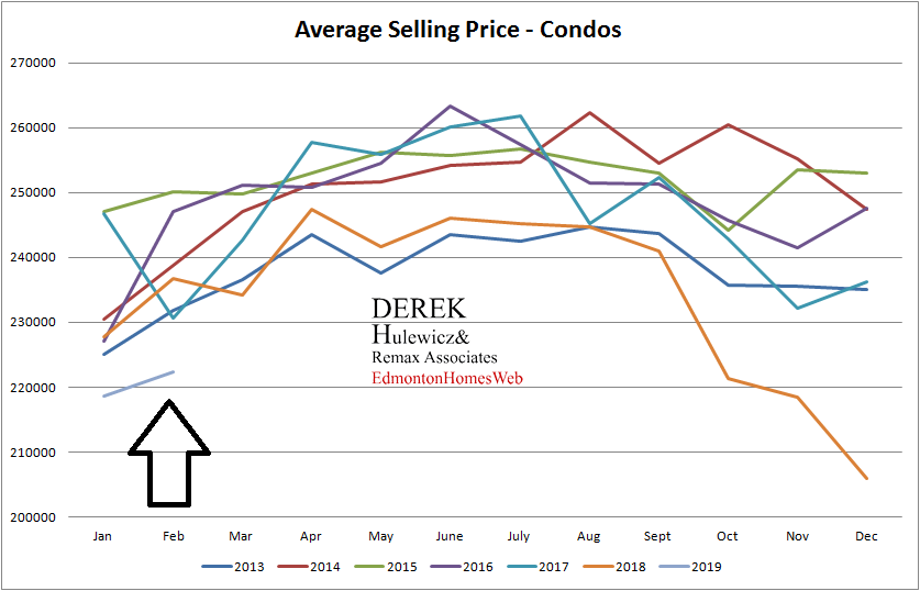 real estate graph for all the statistics of average selling price of condos sold in Edmonton from January of 2013 to February of 2019