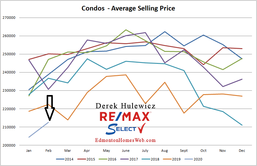 Edmonton real estate statistics for condos sold in Edmonton from January of 2014 to February of 2020