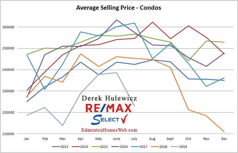 real estate graph for average selling prices of condos sold in edmonton from january of 2012 to july of 2019