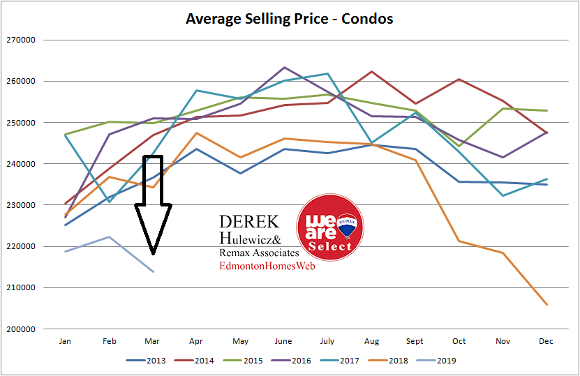 real estate graph for all the statistic for average selling prices of condos sold in Edmonton from January of 2013 to March of 2019