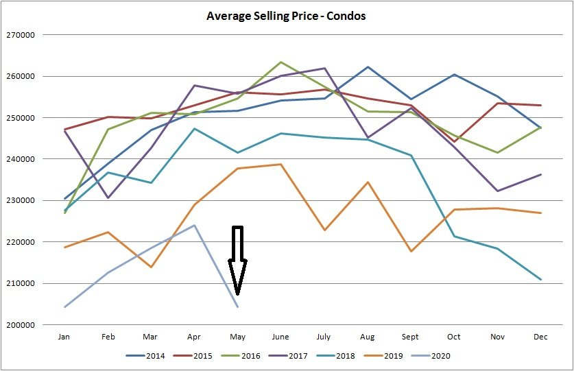 Real estate graph for average selling price for condos sold in Edmonton from January of 2014 to May 2020