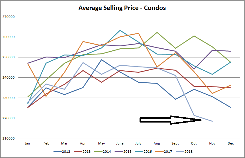 real estate stats for average selling price of condos in edmonton from january of 2012 to november of 2018