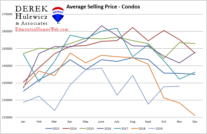 real estate statistics for average selling price for condos sold in edmonton from january of 2021 to november of 2019