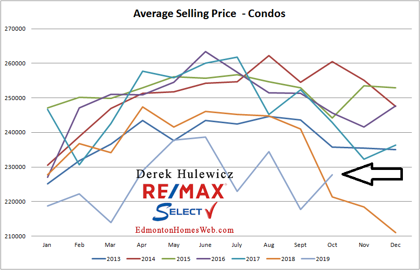 edmonton real estate graph for average price of condos sold in edmonton from january of 2012 to october of 2019