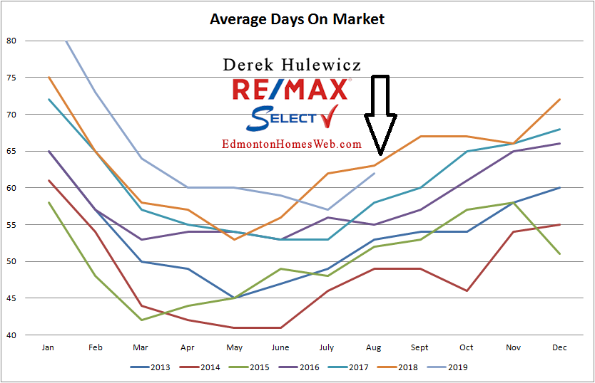real estate graph for average days on market for properties sold in Edmonton from January of 2012 to August 2019