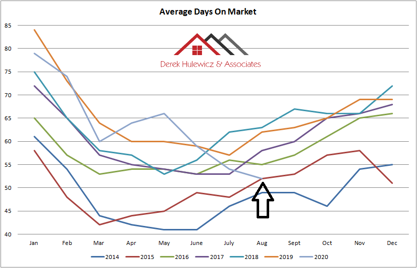graph for average days on the market for residential properties sold in Edmonton from January of 2014 to August 2020