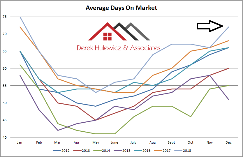 real estate graph for average days on market of homes sold in edmonton from january of 2012 to december of 2018