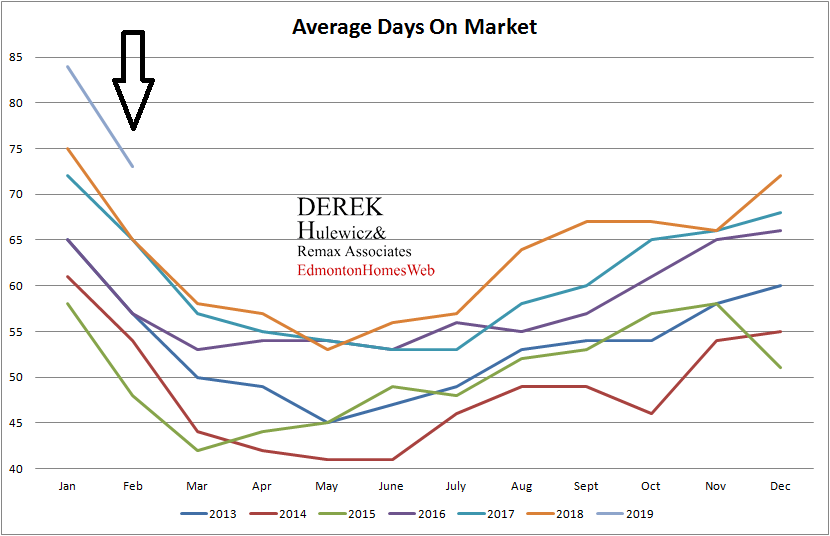 real estate graph for all the statistics for average days on market of homes sold in Edmonton from January of 2013 to February of 2019