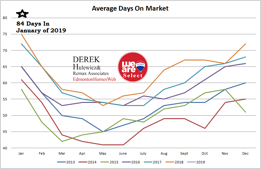 real estate graph for all the statistics of average days on market of homes sold in Edmonton from January of 2013 to January of 2019