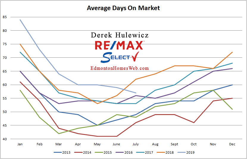 real estate graph for average days on the market for real estate sold in edmonton from january of 2012 to july of 2019