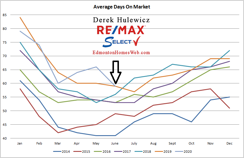 real estate graph for average days on market of residential properties sold in Edmonton from January of 2014 to June 2020