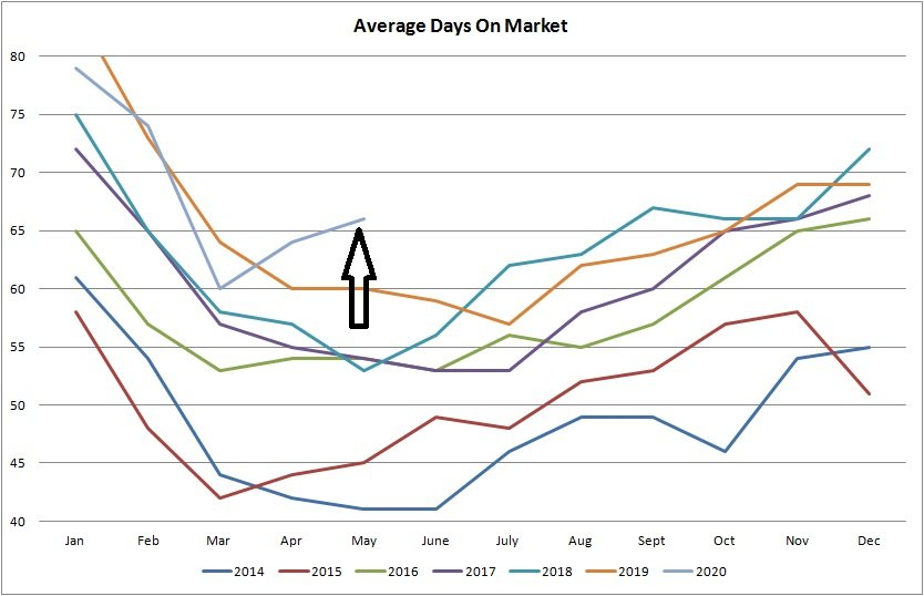 Real estate graph for average days on the market for properties sold in Edmonton from January of 2014 to May 2020