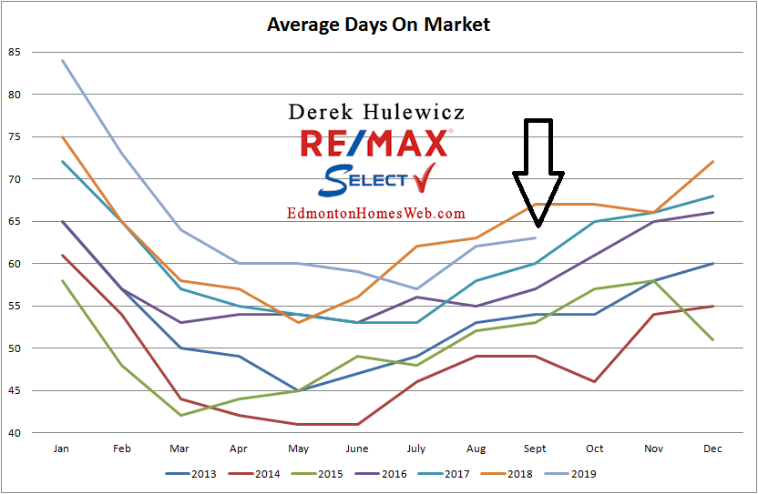 Real Estate statistics for average days on the market for properties sold in Edmonton from January of 2012 to September of 2019