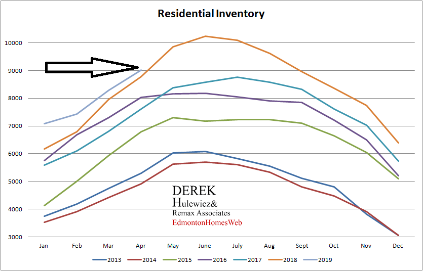 real estate statistics for residential inventory of homes for sale in Edmonton from January of 2012 to April of 2019