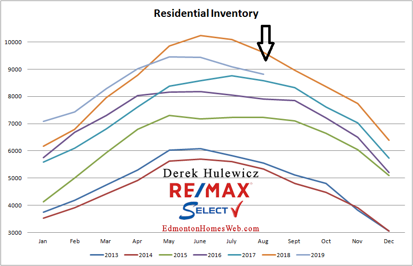 real estate graph for residential inventory of homes and condos for sale in Edmonton from January of 2012 to August 2019