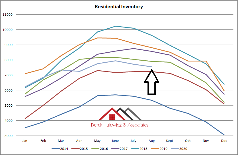 graph for residential inventory for properties for sale in Edmonton from January of 2014 to August 2020