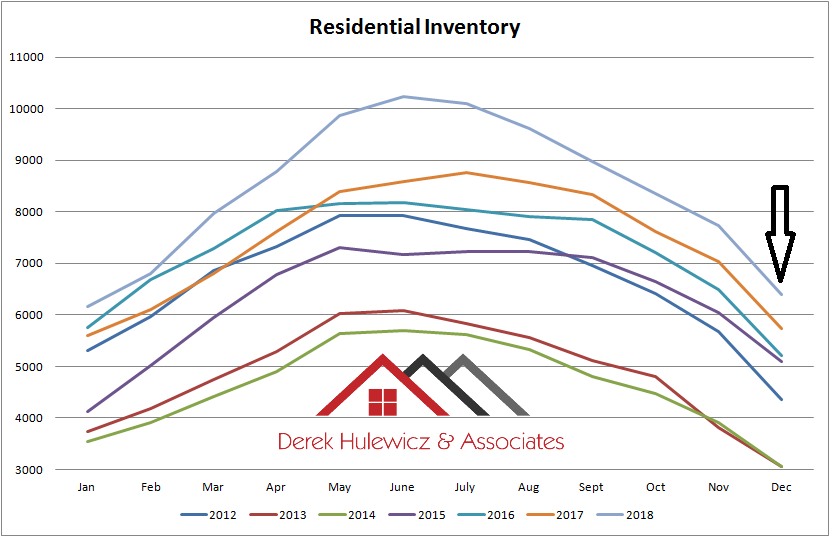 real estate graph for residential inventory of homes for sale in edmonton from january of 2012 to december of 2018