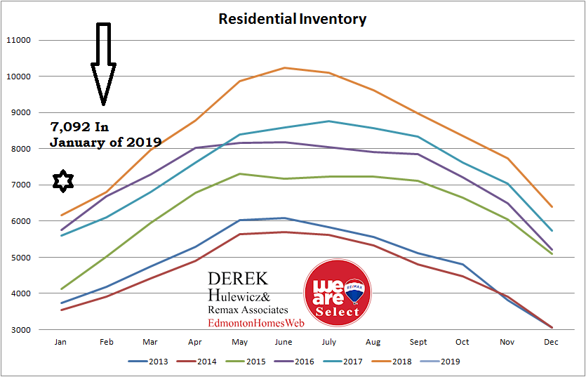 real estate graph for all the statistics of inventory of homes for sale in Edmonton from January of 2013 to January of 2019