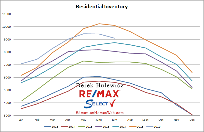 real estate graph for residential inventory of homes for sale in edmonton from january of 2012 to july of 2019