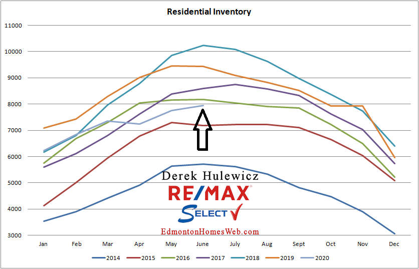 real estate graph for residential inventory of properties fro sale in Edmonton from January of 2014 to June 2020