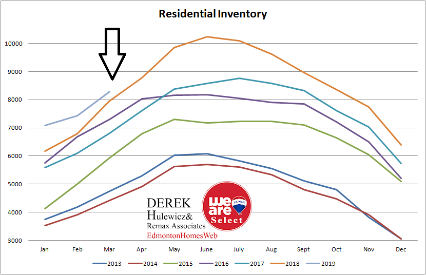 real estate graph for all the statistic for inventory of homes for sale in Edmonton from January of 2013 to March of 2019