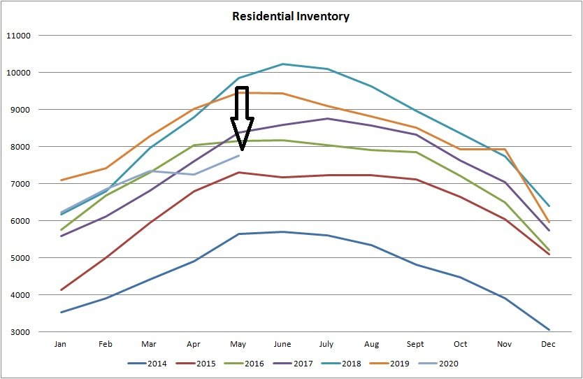 Real estate graph for residential inventory of properties for sale in Edmonton from January of 2014 to May 2020