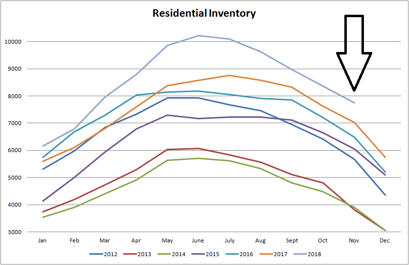 real estate stats for residential inventory for homes for sale  in edmonton from january of 2012 to november of 2018