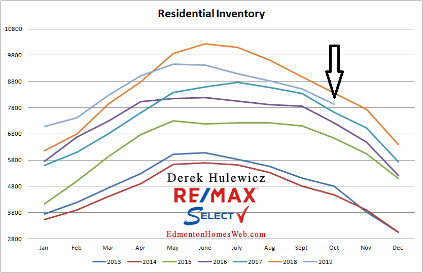 edmonton real estate graph for residential inventory of homes for sale in edmonton from january of 2012 to october of 2019