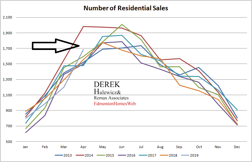 real estate statistics for average number of properties sold in Edmonton from January of 2012 to April of 2019