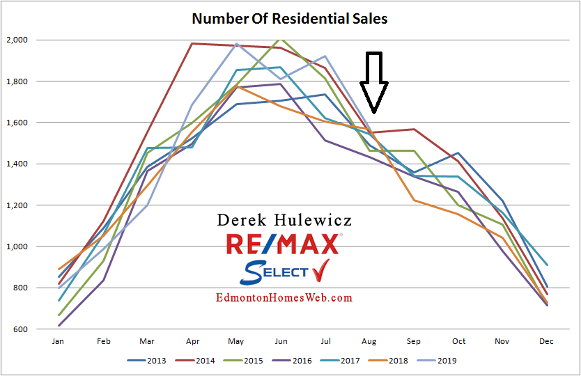 real estate graph for number of residential properties sold in Edmonton from January of 2012 to August 2019