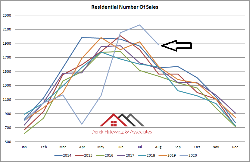 graph for average number of sales for residential properties sold in Edmonton from January of 2014 to August 2020