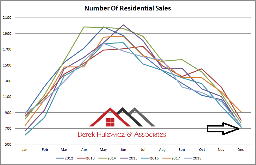 real estate graph for number of residential properties sold in edmonton from january of 2012 to december of 2018