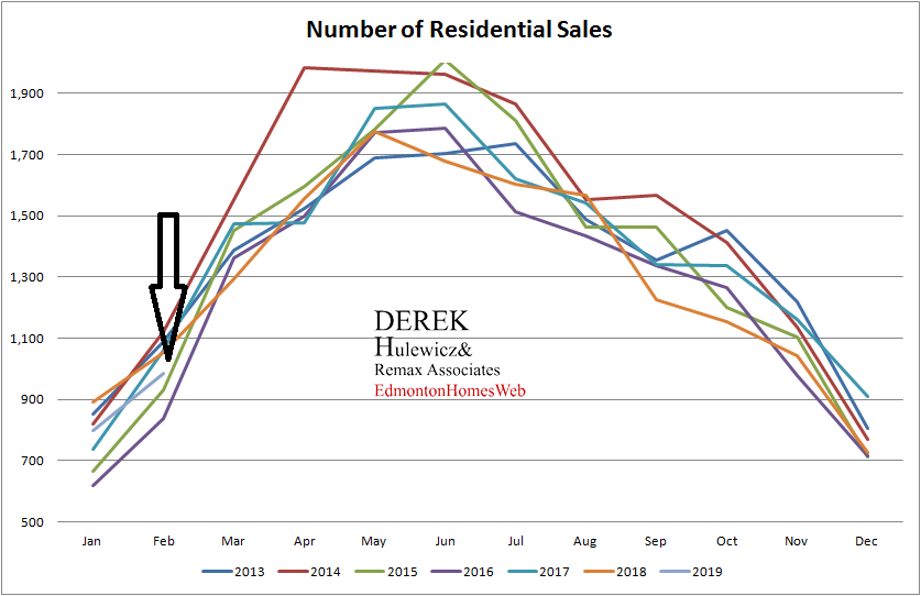 real estate graph for all the statistics of number of residential sales of properties sold in Edmonton from January of 2013 to February of 2019