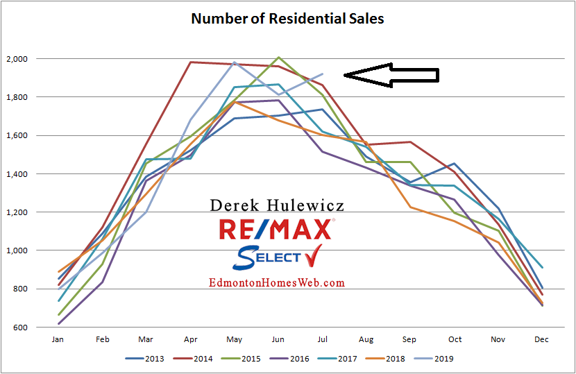 real estate graph for number of residential properties sold in edmonton from january of 2012 to july of 2019